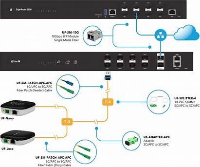 Gpon Network Topology Ubnt Example Designing Splitter