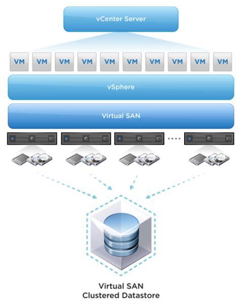 Comparing VMware VSA & VMware Virtual SAN - VMware vSphere ...