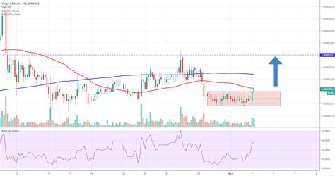 There are two types of governance. XVG/BTC scalping mode for BINANCE:XVGBTC by KIvan0v — TradingView