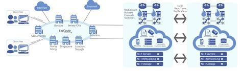 Eze Private Cloud: Global Financial Cloud, Hedge Fund ...