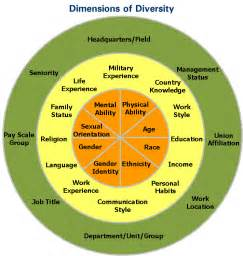 Dimensions of Diversity in the Workplace
