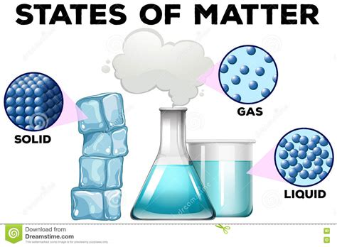 Matter In Different States Stock Vector. Illustration Of