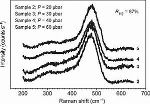 Raman Shift Spectra As A Function Of The Deposition