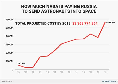 Nasa Will End Up Paying Russia $337 Billion To Launch