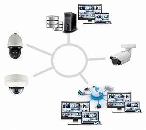 Complete Ip Camera System