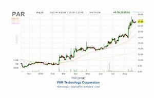 PAR / Par Technology Corp. - Stock Price Quote and News ...