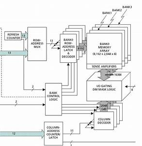 Ddr Sdram And The Tm