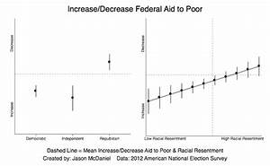 How Racism Prevents Action On Inequality