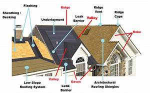 Construction Hub  Some Vital Parts And Roofing Terminology