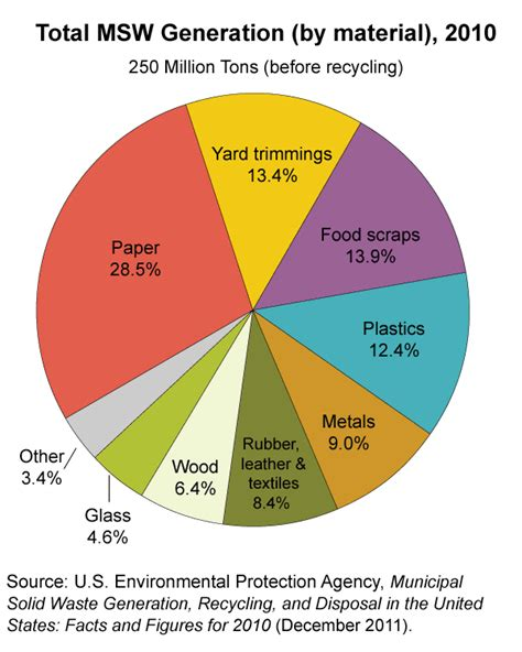 Pie Chart Showing Percent Share Of Major Types Of