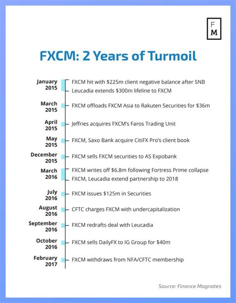 Analysis: Is Leucadia Willing to Save FXCM Once Again ...