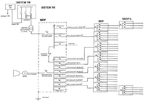 sistem instalasi tenaga listrik tegangan menengah dan