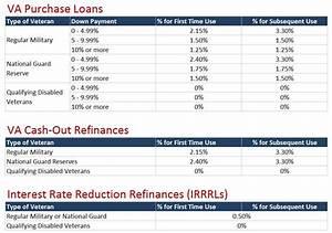 Va Funding Fee Benchmark Mortgage Of Boise Idaho