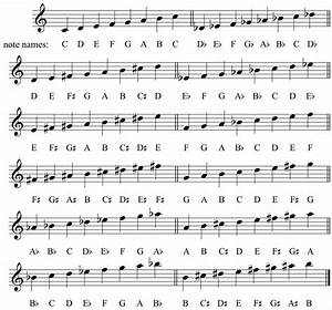 piano scales chart for beginners | frechel.info