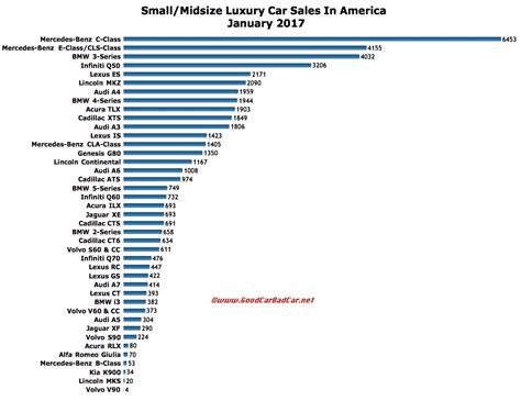 Small And Midsize Luxury Car Sales In America – January ...