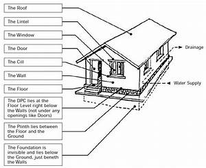 What Are The Basic Components Of A Building Structure