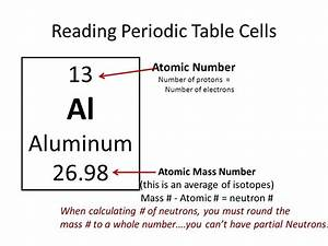 How Is The Mass Number On Periodic Table Calculated ...