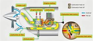 Aeronautical Guide  Types Of Aviation Fuel