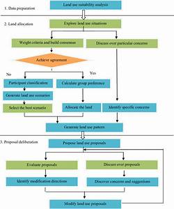 Land Development Process Flowchart