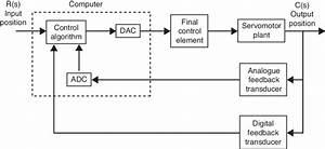 Direct Digital Control Schematic