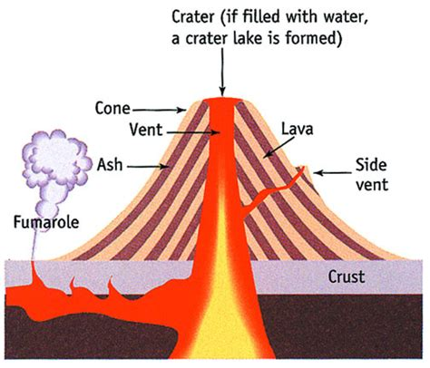 volcano layers and facts composite volcano diagram