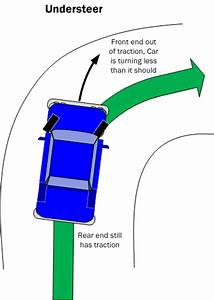 Car Handling Basics  How
