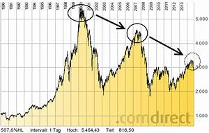 Auswirkungen Einer Deflation : finanziell umdenken was bedeutet deflation in der ~ Lizthompson.info Haus und Dekorationen