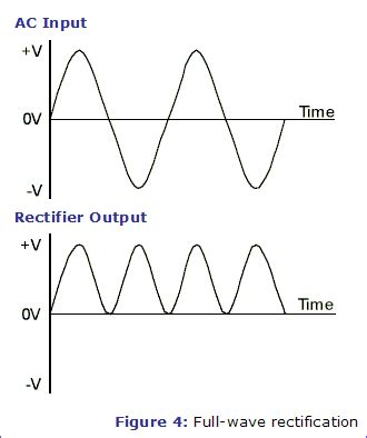 Amplifier What Can The Source Noise