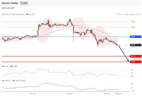 We added the most popular currencies and cryptocurrencies for our calculator. Bitcoin Technical Analysis : BTC/USD 25 February 2020 ...