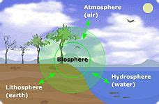 Diagram Of Earth Sphere by Earth Spheres Earth 4spheres Our Planet The Four