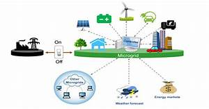 How Smarter Microgrids Can Boost Clean Energy  U00bb Yale Climate Connections