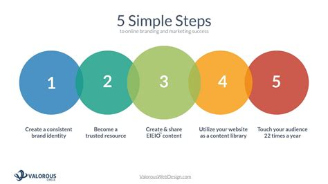 5 Simple Steps To Online Marketing Success  Eieio By