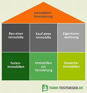 Immobilie Finanzieren Rechner : immobilienfinanzierung infos g nstige zinsen im rechner ~ Frokenaadalensverden.com Haus und Dekorationen