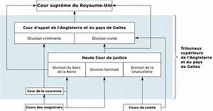 File Schema Systeme Judiciaire Angleterre Svg  U2014 Wikimedia Commons
