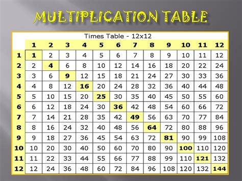 Multiplication table chart from 1 to 12. 12 X 12 Printable Multiplication Chart | PrintableMultiplication.com