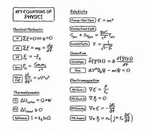 All The Most Important Equations Of Physics In One Design