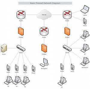 Basic Firewall Network Diagram
