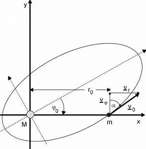 Ellipse Berechnen : planetenbahnen berechnen ~ Themetempest.com Abrechnung