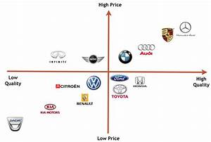 Perceptual maps – Marketing Audit of Renault & Volkswagen