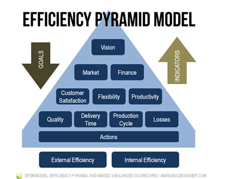 operational strategy ep2m efficiency pyramid and maisel 39 s balanced scorecard