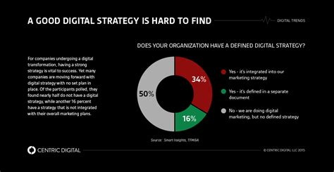 Digital Strategist - 5 things a digital strategy consultant should include in