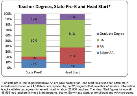 highly qualified teachers the workforce early education 152 | teacher degrees graph june 2 blog2