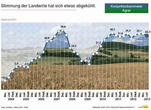 Dbv Abrechnung : betriebskosten agrar ~ Themetempest.com Abrechnung