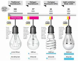 Light bulbs that burn out too fast professional