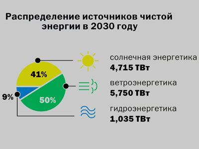 Почему альтернативные источники энергии не спасают мир . Buro 247