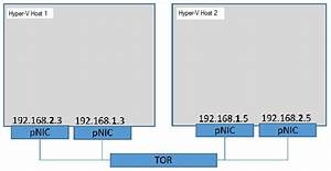 Converged Nic In A Teamed Nic Configuration  Datacenter