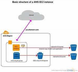Basic Aws Ec2 Instance With S3 Backed Backup   Network Diagrams