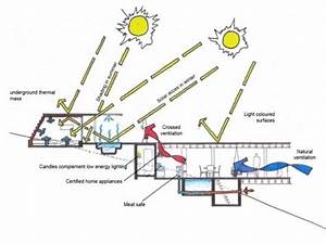 Environmental Cross Section Diagram