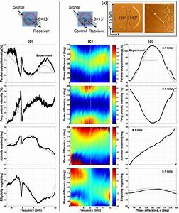 A Coherent Polarization Rotator Based On Anisotropy   A