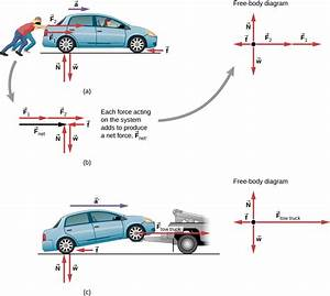 Force And Acceleration  Newton U0026 39 S Second Law  By Openstax